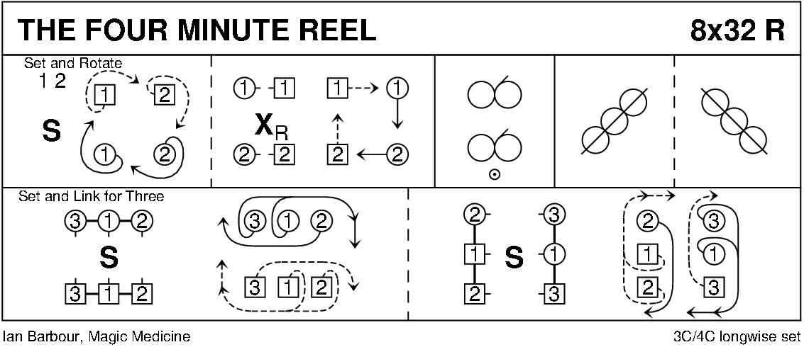 The Four Minute Reel Keith Rose's Diagram