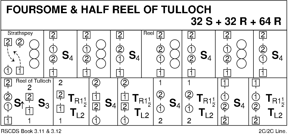 Foursome Reel And Half Reel Of Tulloch Keith Rose's Diagram