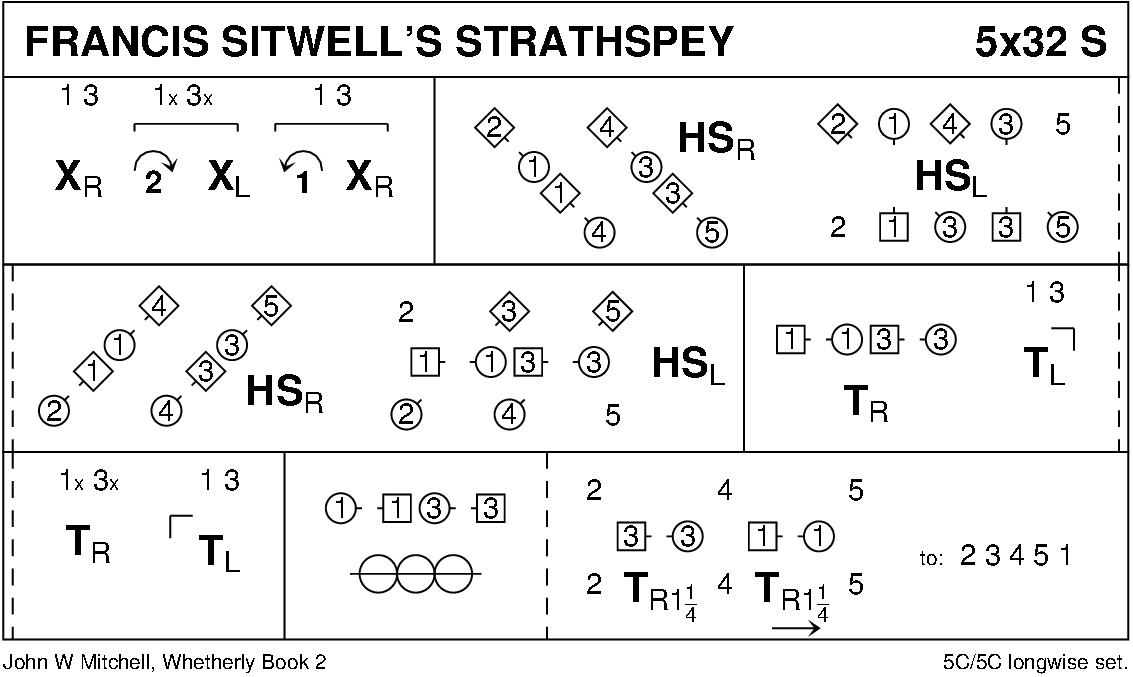 Francis Sitwell's Strathspey Keith Rose's Diagram
