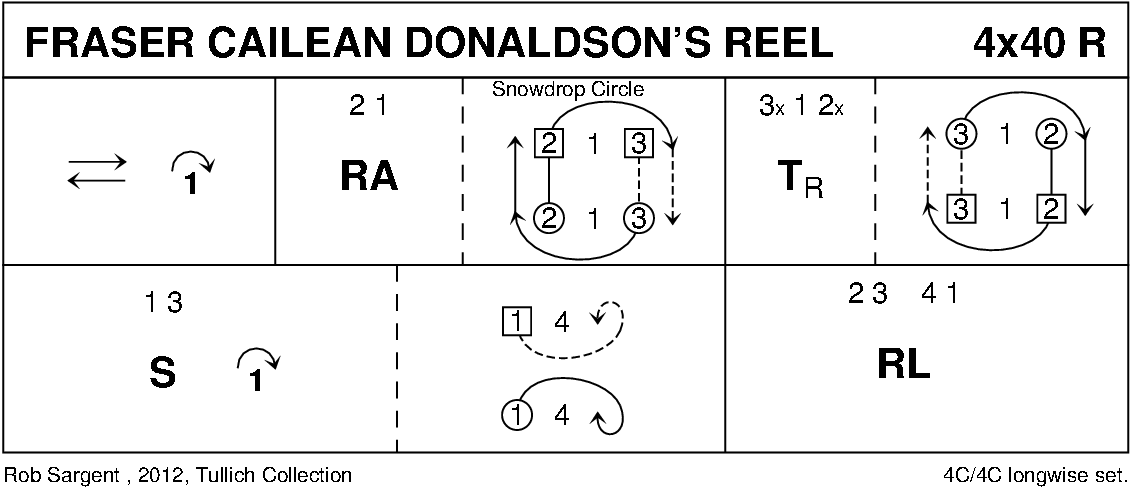 Fraser Cailean Donaldson's Reel Keith Rose's Diagram