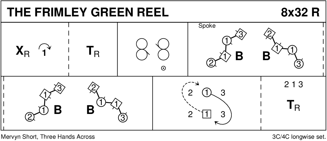 The Frimley Green Reel Keith Rose's Diagram