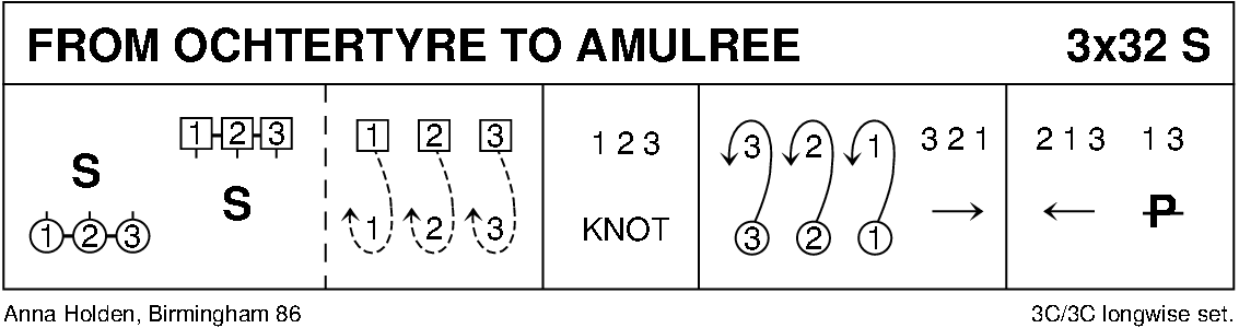 From Ochtertyre To Amulree Keith Rose's Diagram