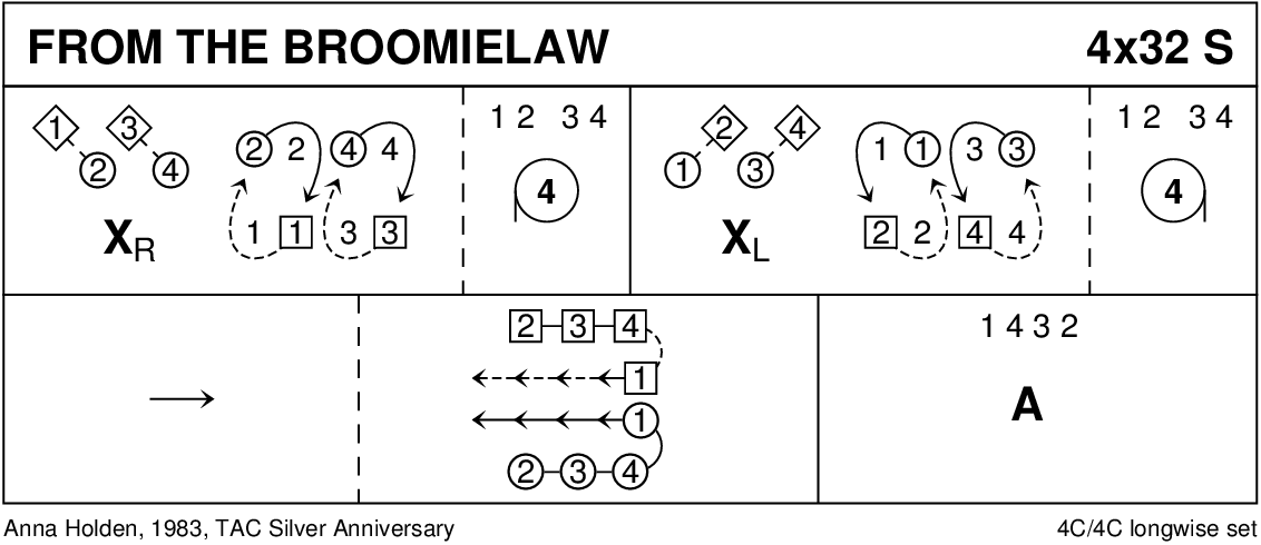 From The Broomielaw Keith Rose's Diagram