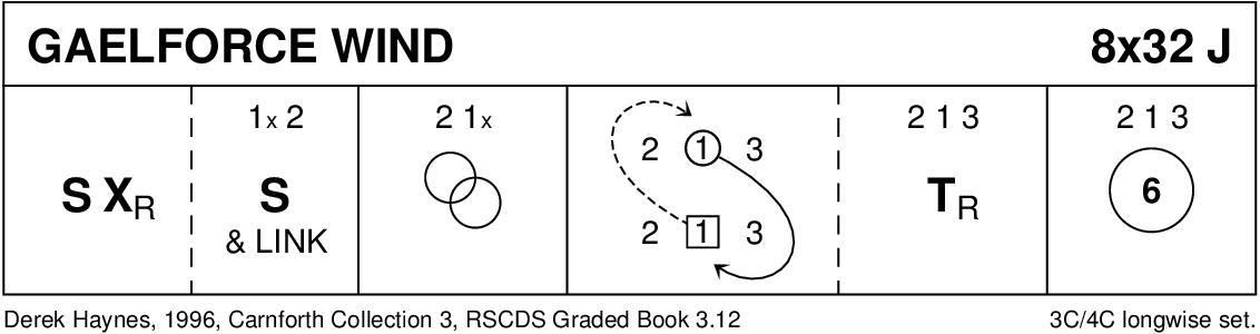 Gaelforce Wind Keith Rose's Diagram