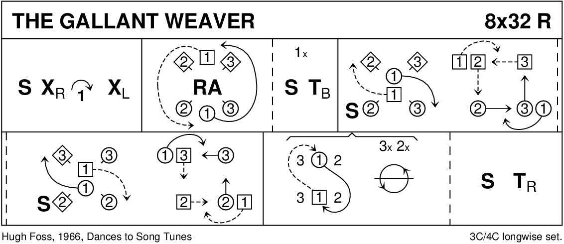 The Gallant Weaver Keith Rose's Diagram