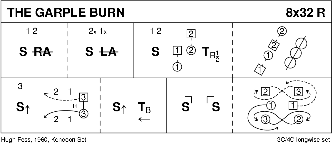 The Garple Burn Keith Rose's Diagram