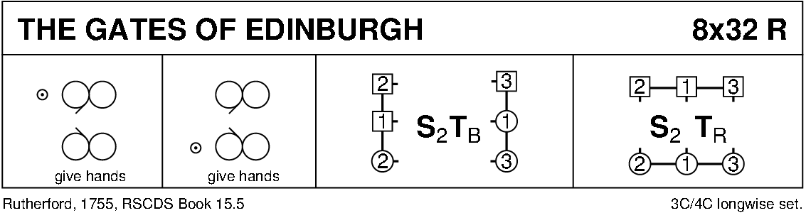 The Gates Of Edinburgh Keith Rose's Diagram
