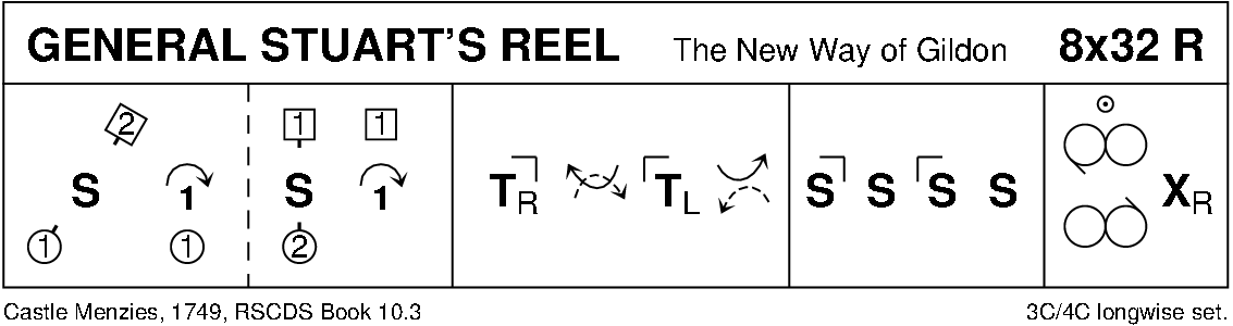 General Stuart's Reel Keith Rose's Diagram