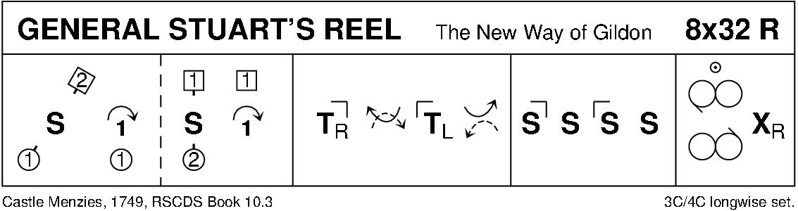 General Stuart's Reel Keith Rose's Diagram