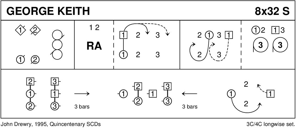 George Keith Keith Rose's Diagram