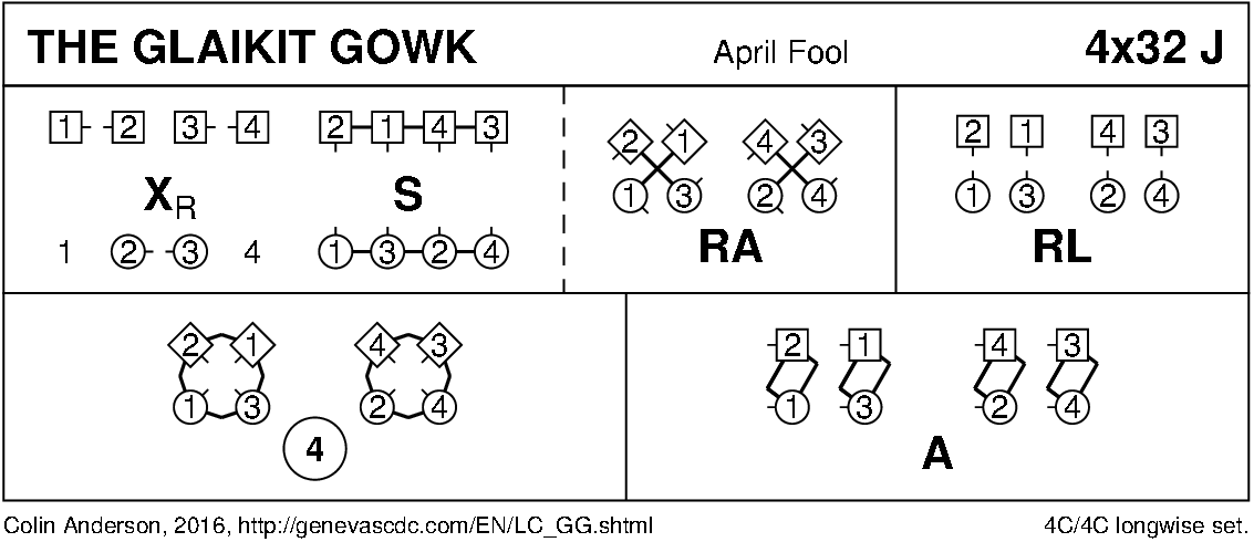 The Glaikit Gowk Keith Rose's Diagram
