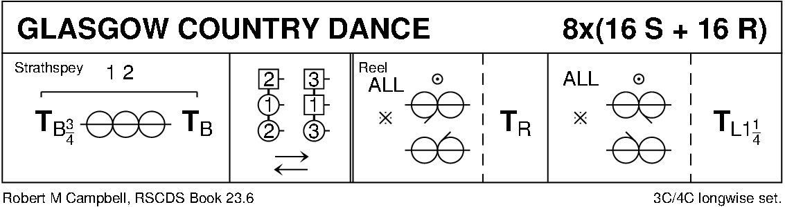 Glasgow Country Dance Keith Rose's Diagram