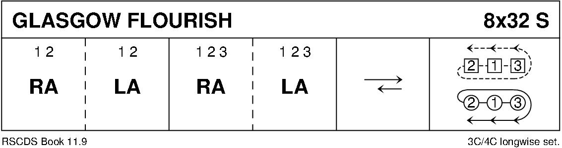 Glasgow Flourish Keith Rose's Diagram