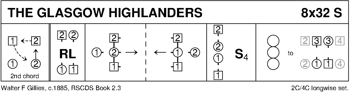 The Glasgow Highlanders Keith Rose's Diagram