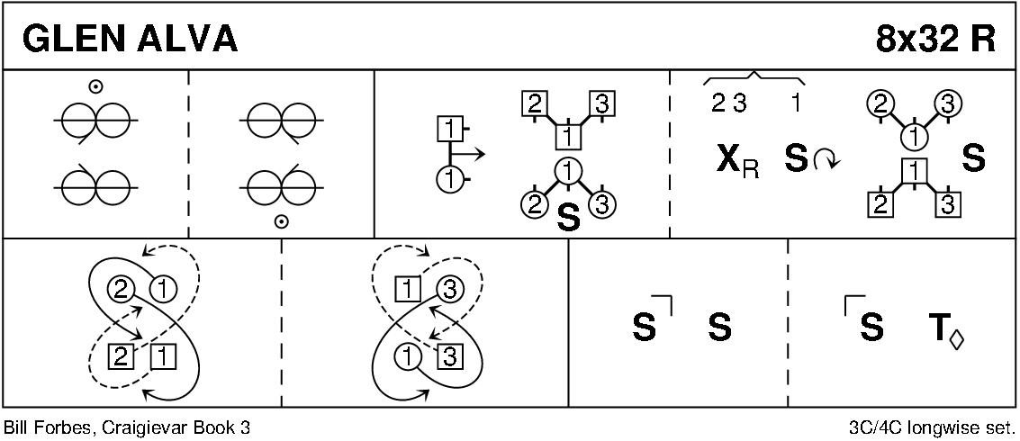 Glen Alva Keith Rose's Diagram