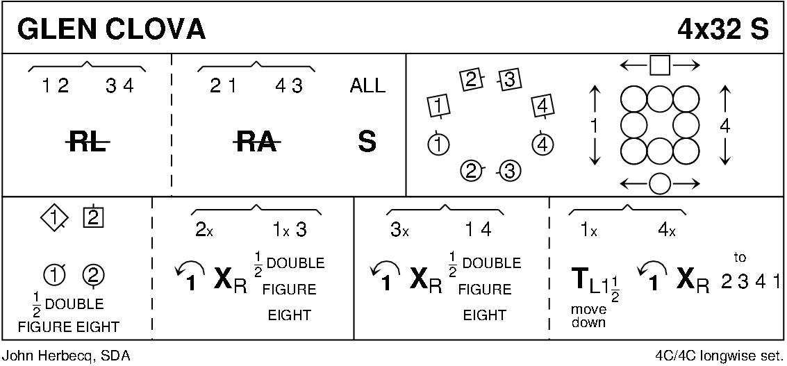 Glen Clova Keith Rose's Diagram