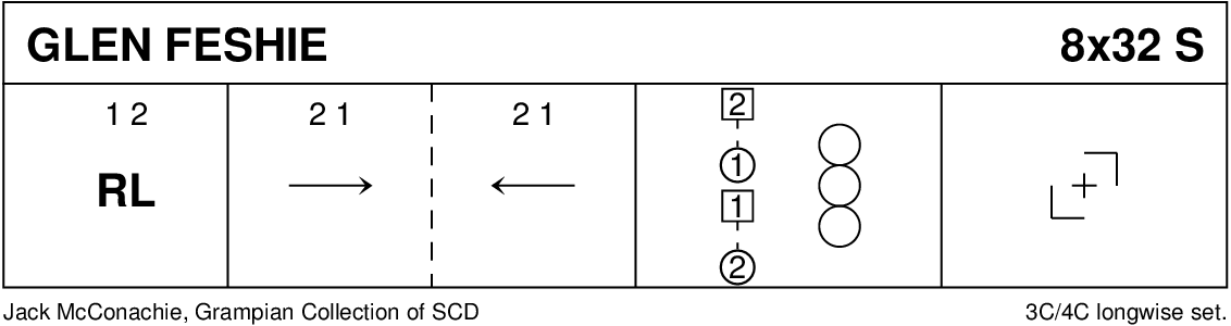 Glen Feshie Keith Rose's Diagram