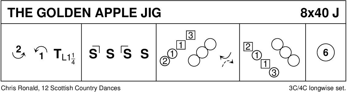 The Golden Apple Jig Keith Rose's Diagram