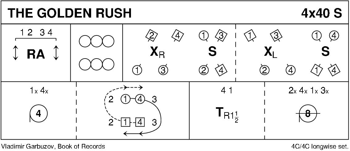 The Golden Rush Keith Rose's Diagram