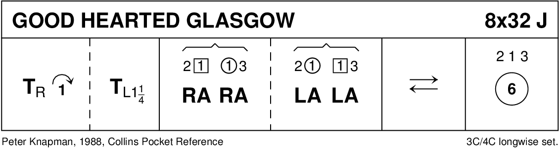 Good Hearted Glasgow Keith Rose's Diagram
