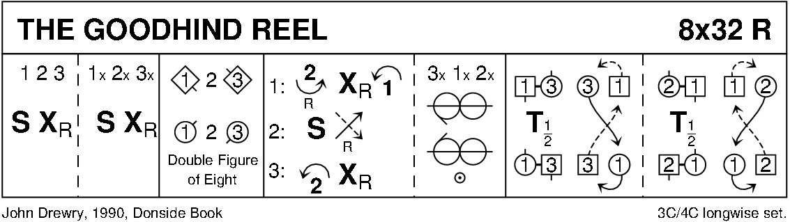 The Goodhind Reel Keith Rose's Diagram