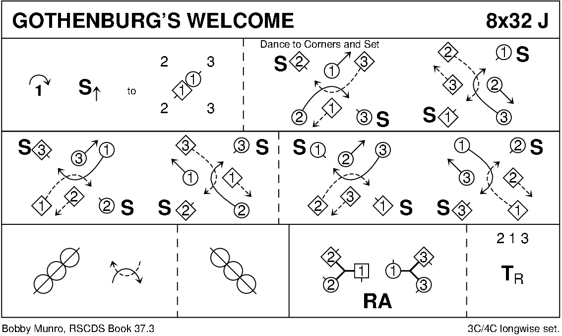Gothenburg's Welcome Keith Rose's Diagram