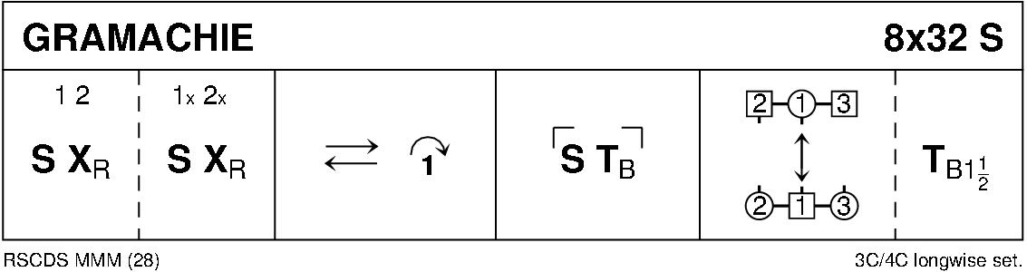 Gramachie Keith Rose's Diagram