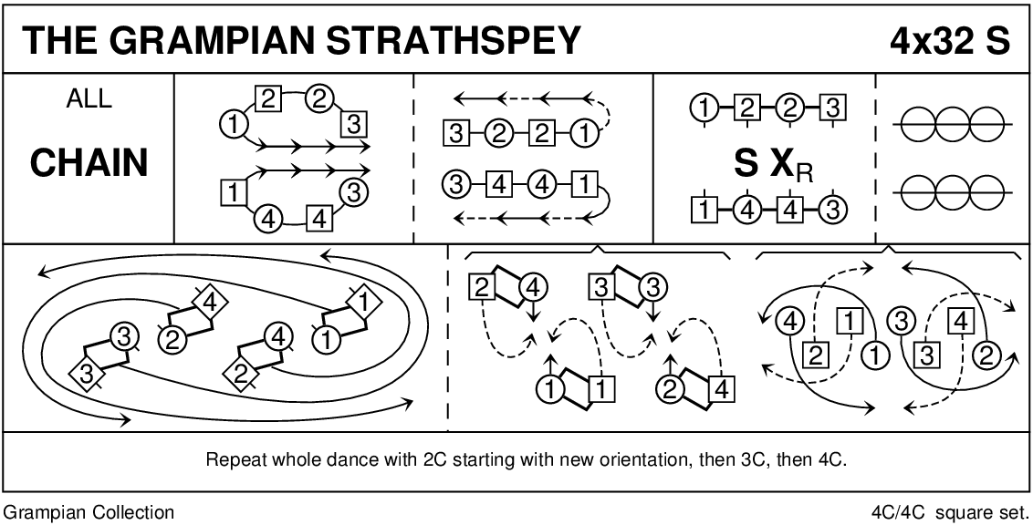 The Grampian Strathspey Keith Rose's Diagram