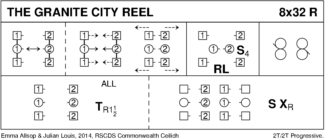 The Granite City Reel Keith Rose's Diagram