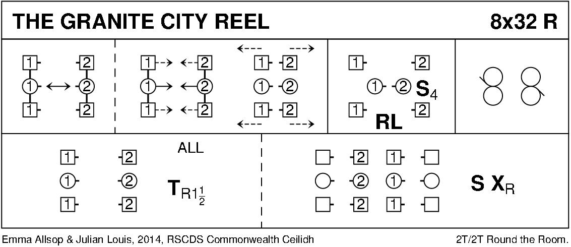 The Granite City Reel Keith Rose's Diagram