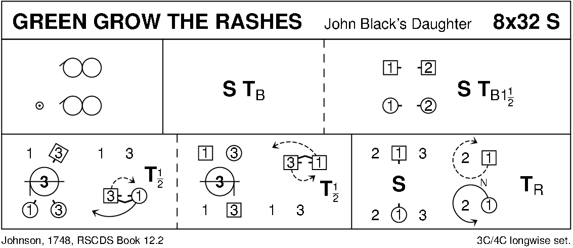 Green Grow The Rashes Keith Rose's Diagram
