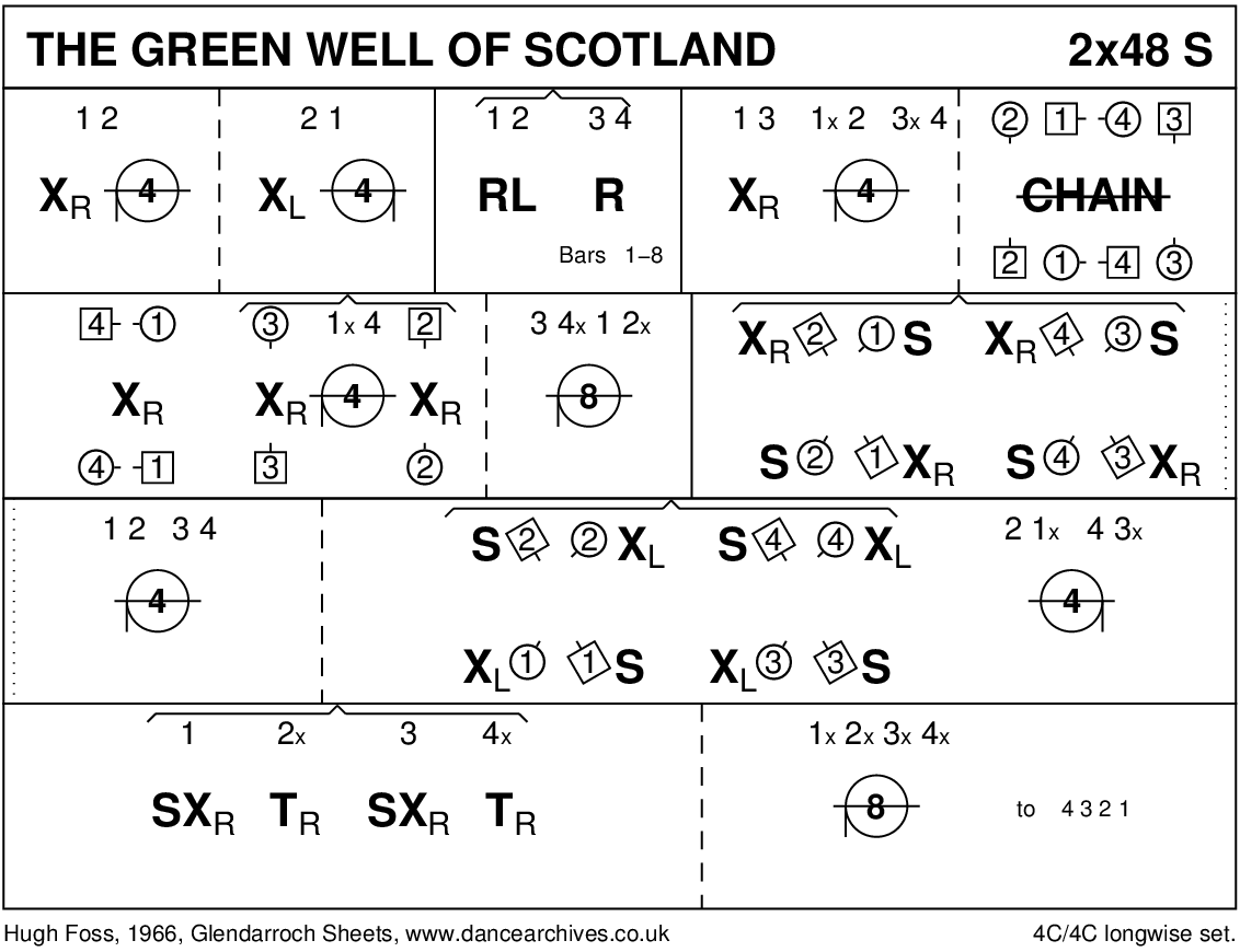 The Green Well Of Scotland Keith Rose's Diagram