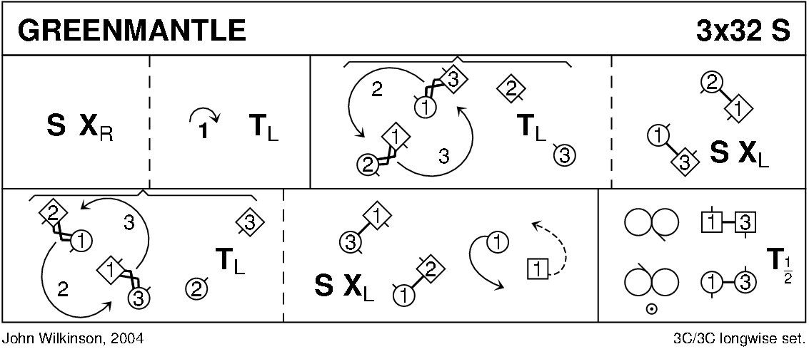 Greenmantle Keith Rose's Diagram