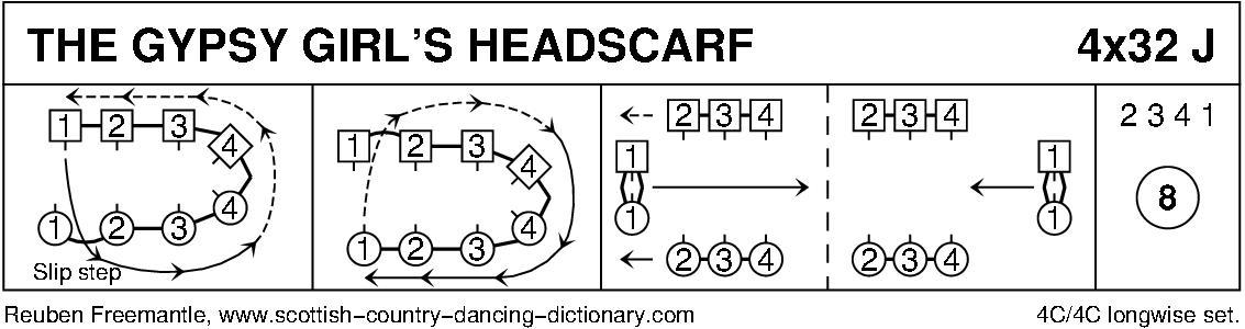 The Gypsy Girl's Headscarf Keith Rose's Diagram