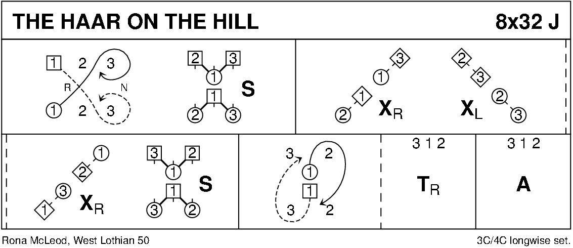 The Haar On The Hill Keith Rose's Diagram