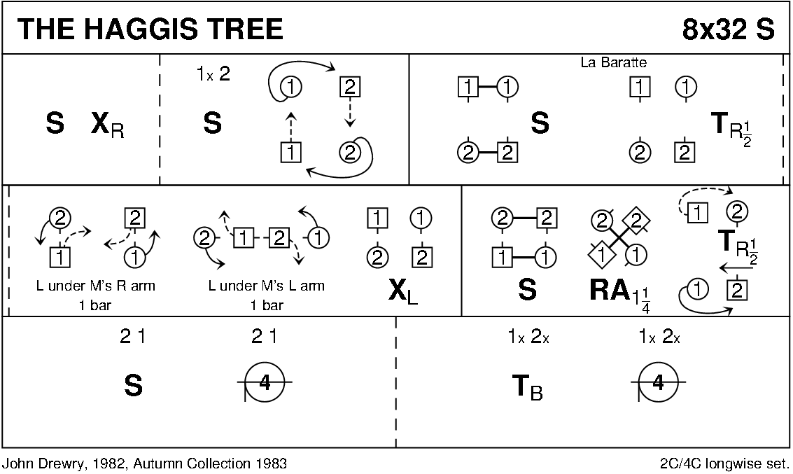 The Haggis Tree Keith Rose's Diagram