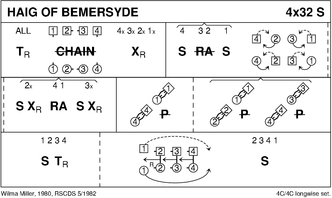 Haig Of Bemersyde Keith Rose's Diagram