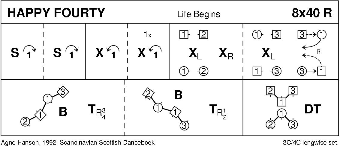 Happy Fourty Keith Rose's Diagram