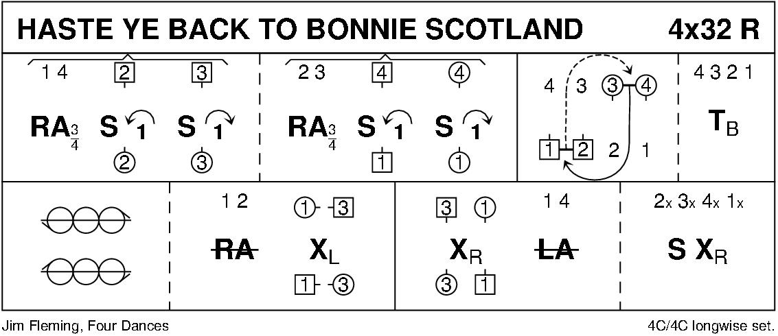 Haste Ye Back To Bonnie Scotland Keith Rose's Diagram