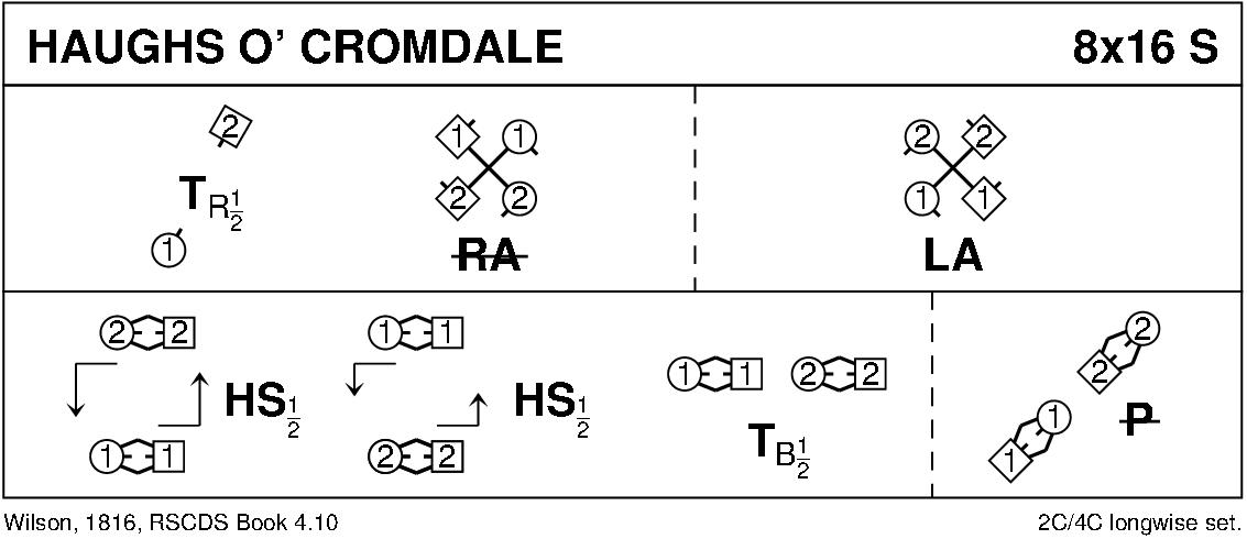 Haughs O' Cromdale Keith Rose's Diagram