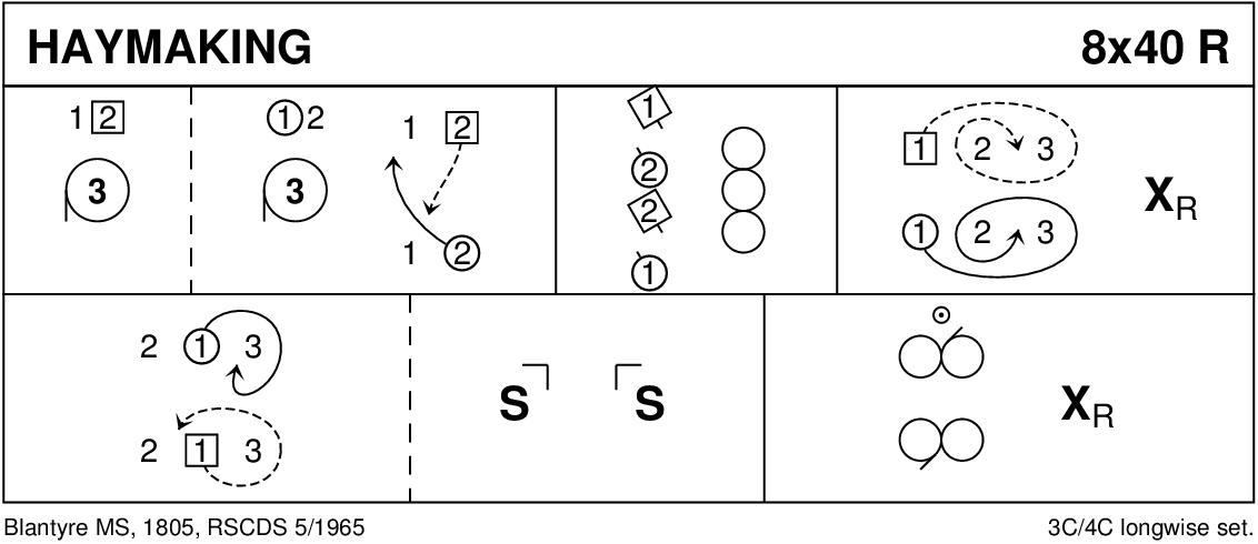 Haymaking Keith Rose's Diagram