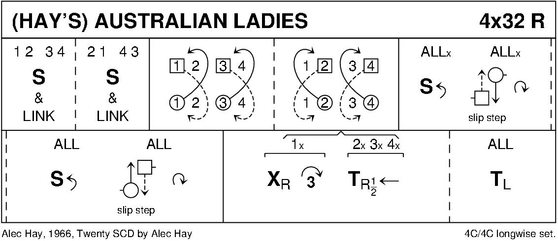 Hay's Australian Ladies Keith Rose's Diagram