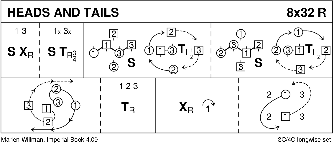 Heads And Tails Keith Rose's Diagram