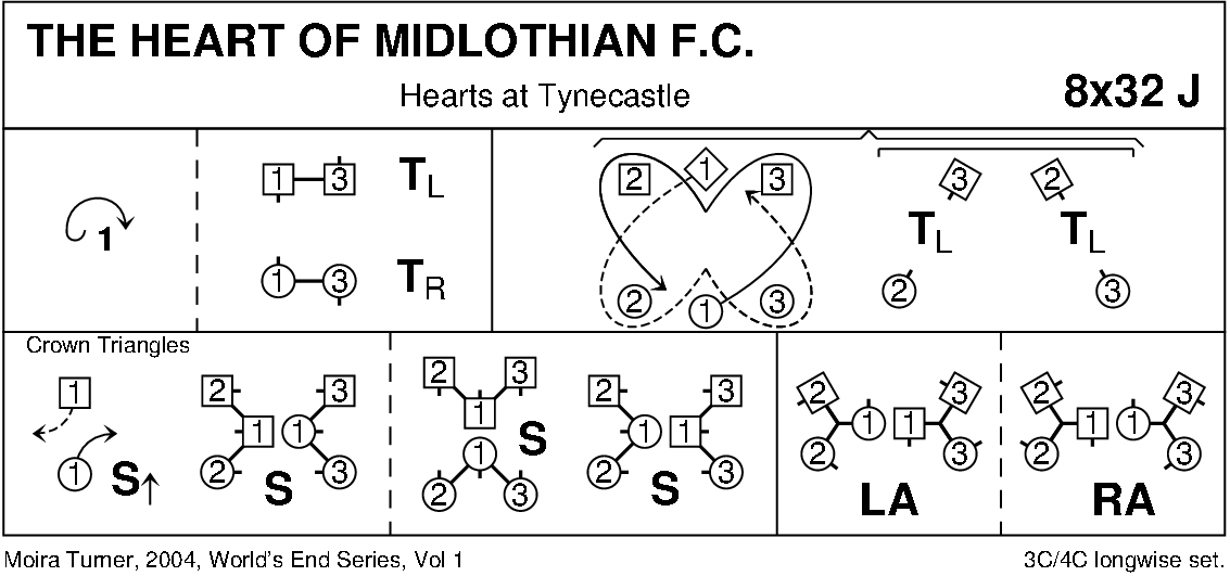The Heart Of Midlothian FC Keith Rose's Diagram