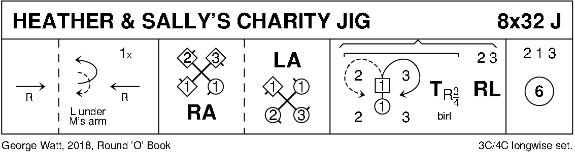 Heather And Sally's Charity Jig Keith Rose's Diagram