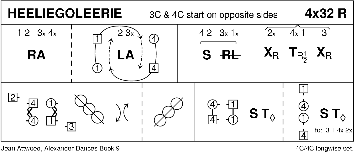 Heeliegoleerie Keith Rose's Diagram