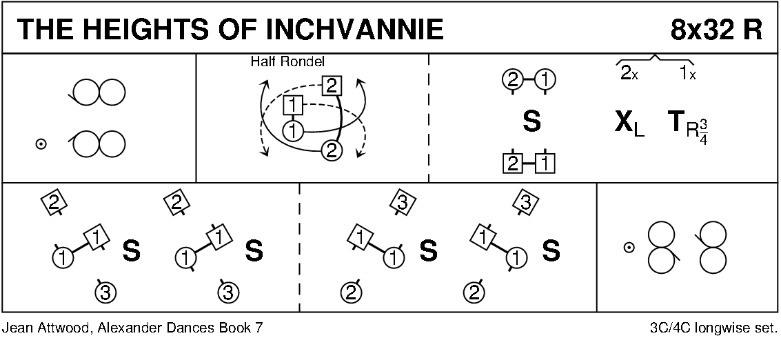 The Heights Of Inchvannie Keith Rose's Diagram