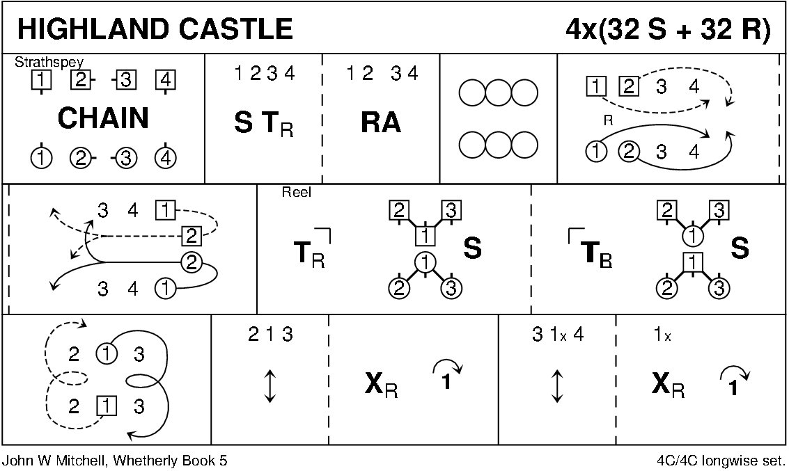 Highland Castle Keith Rose's Diagram