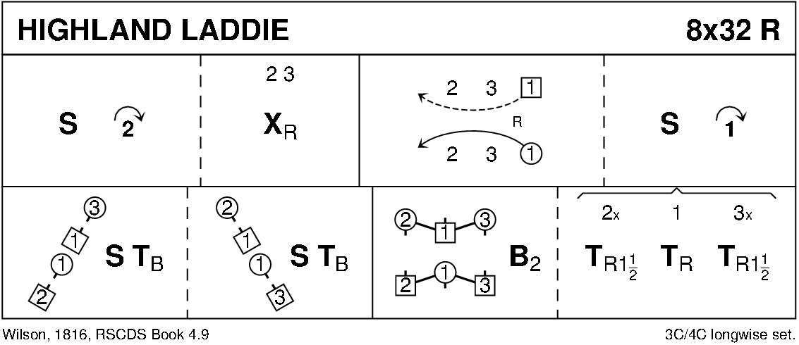 Highland Laddie Keith Rose's Diagram