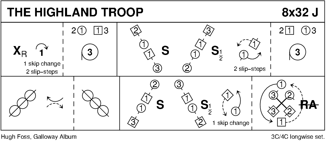 The Highland Troop Keith Rose's Diagram